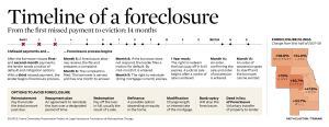 IL foreclosure timeline