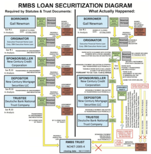 Understanding Securitization - FRAUD STOPPERS | Stop