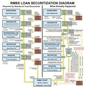 RMBS Loan Securitization Diagram